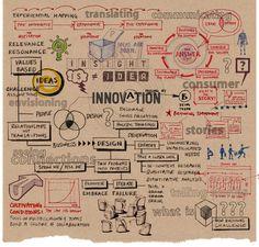 Visual thinking around innovation Innovation Management, Innovation Strategy, Creativity And Innovation, Innovation Design, Creative Thinking, Design Thinking, Lean Startup, Leadership, Social Entrepreneurship