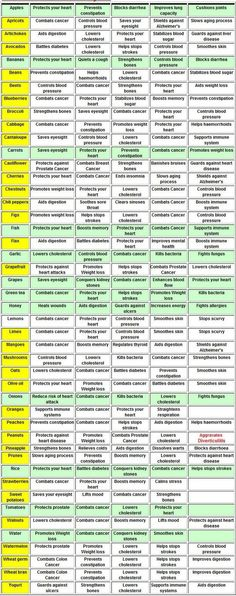 Benefits of Different Foods Chart