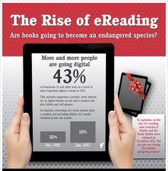 Een infographic met gegevens over de groei van het digitaal lezen in de Verenigde Staten. In Nederland liggen de percentages vooralsnog een stuk lager.