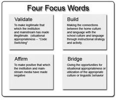 Culturally Responsive Teaching- To be an effective teacher, a teacher needs to be aware of and connect to the fact that students come into the classroom with a plethora of experiential knowledge. Making these connections affirms and validates students, which helps lower the affective filter in a safe and caring environment.