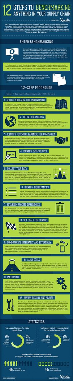 supply chain infographic: benchmarking