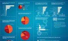 L'uso dei Social Media in Italia? una ricerca tenta di capirlo - Riccardo Scandellari