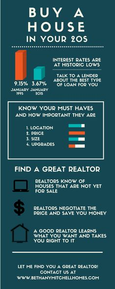 Bethany Mitchell Homes: Buy A House in Your 20s Infographic // She also helps you find a great Realtor in your area!