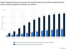 Public cloud infrastructure