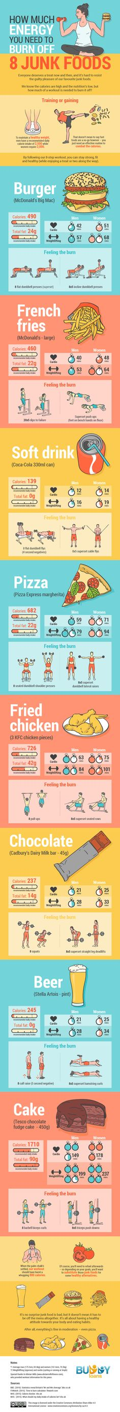 How Much Workout You Need To Burn Off Junk Foods Infographic #exercise #fitness #diet