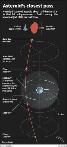 Asteroid's closest pass - graphic of the day