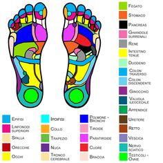 Reflexology, Bar Chart, Massage, Hobby, Healthy, Google, Bar Graphs, Health, Massage Therapy