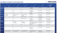 Airline Cheat Sheet: Full breakdown of baggage, excess baggage, change and booking fees across all major US airlines.