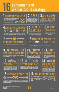 16 Components of a Killer Brand Strategy [Infographic] 16 Components o . - 16 Components of a Killer Brand Strategy [Infographic] 16 Components of a Killer Brand St - Digital Marketing Strategy, Inbound Marketing, Affiliate Marketing, Business Marketing, Content Marketing, Online Marketing, Social Media Marketing, Marketing Strategies, Marketing Branding