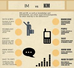 Information Management vs Knowledge Management
