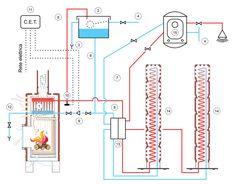 ThermoStack - schema funzionale