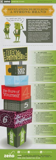 7 Pasos para construir una marca exitosa.