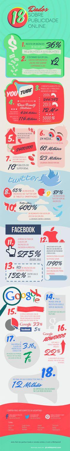 #infográfico 18 dados interessantes sobre publicidade online. Vi no @Blog @midia8
