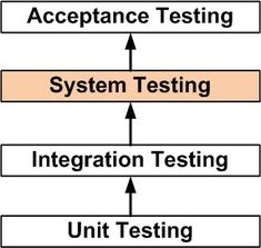 What is System Testing?