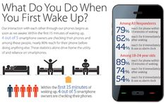 79% Of People 18-44 Have Their Smartphones With Them 22 Hours A Day [STUDY]