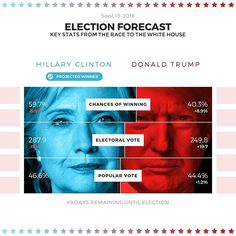 Trump has gained significant ground over the last week, which may have been a temporary reaction to news of Clinton's illness. We'll have to see if Trump sustains his momentum this week. Designed by @ur_killin_e_smalls #election #electionday #dataviz #infographic #design #datavisualization #clinton #trump #hillaryclinton #forecast #fivethirtyeight source: fivethirtyeight.com