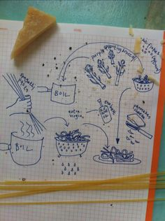 Draw me the Steps...try to get students to visualize the recipe.....