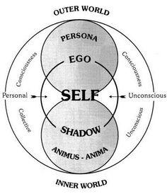 4 Carl Jung Theories Explained: Persona, Shadow, Anima/Animus, The Self Anima E Animus, C G Jung, Carl Jung Quotes, Jungian Psychology, Pseudo Science, Spirit Science, Spiritual Awakening, Sacred Geometry, Geometry Art