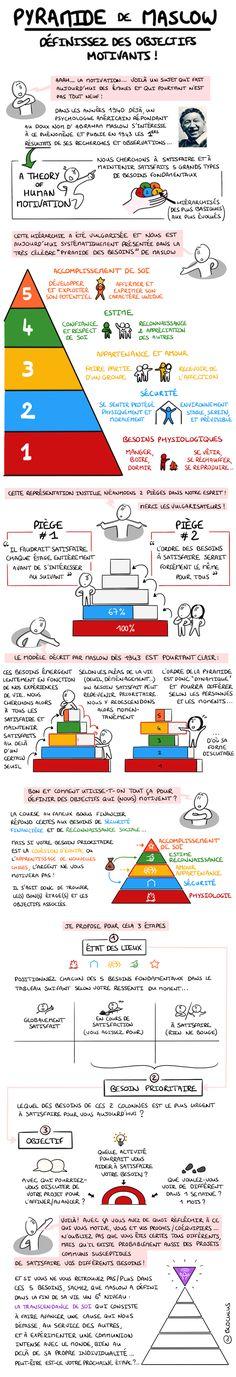 Maslow& Pyramid: How to Define Motivation Goals Motivation Goals, Fitness Motivation, Marketing Communications, Positive Attitude, Self Development, Life Skills, Self Improvement, Self Help, Leadership