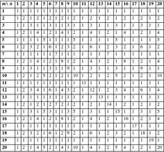 multuplecation table 1 to 100 | Multiplication Table 1 100 | New ...
