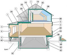 """Examples of where to insulate.  1. In unfinished attic spaces, insulate between and over the floor joists to seal off living spaces below. If the air distribution is in the attic space, then consider insulating the rafters to move the distribution into the conditioned space.  (1A) attic access door    2. In finished attic rooms with or without dormer, insulate  (2A) between the studs of """"knee"""" walls,  (2B) between the studs and rafters of exterior walls and roof,  (2C) and ceilings with cold…"""
