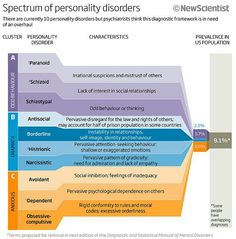 Spectrum of personality disorders: Mental health awareness. Mental Health Nursing, Mental Health Awareness, Therapy Tools, Art Therapy, Coaching, Psychiatric Nursing, Stress, Mental Disorders, Psychology Disorders