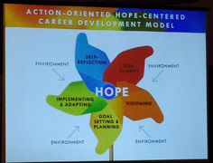 Norm Amundson presents Hope-Centred Career Development Model #Cannexus15 @cannexus