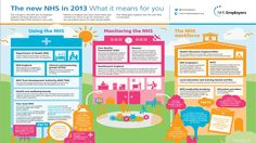 new NHS structure 2013 - infographic