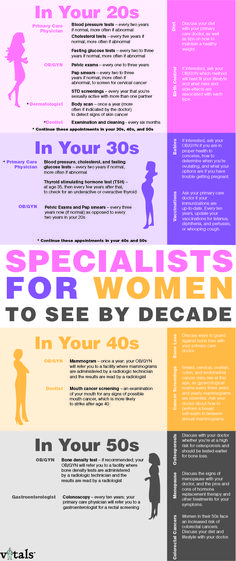 Great infographic about the different specialists women need to see in their 20s through 50s.