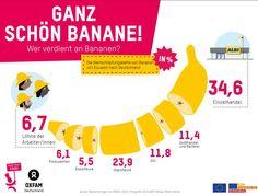 Unfair! Arbeiter verdienen 6,7% vom Bananenpreis, Supermärkte 34,6%. #MakeFruitFair! Sign http://oxf.am/ZAyX #bananas