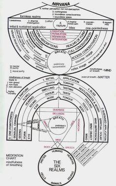 Metaphysical Diagrams | Secret Energy - State Of Consciousness Diagram