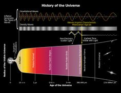 The Big Bang Theory: The history of the Universe, from the singularity to the current epoch. Credit: bicepkeck.org