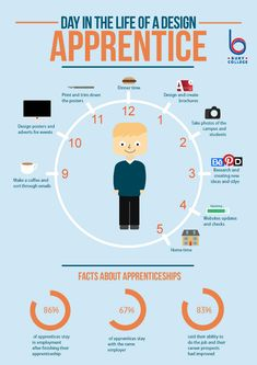 Infographic - A Day in the Life of a Design Apprentice at Bury College Career Planning, Business Planning, Career Personality Test, Career Assessment, Career Options, Education College, The Life, Student, Social Media