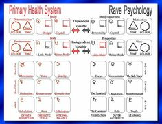 Human Design System, Astrology Numerology, Variables, Feng Shui, Planets, Rave, Spirituality, Healing, Chart