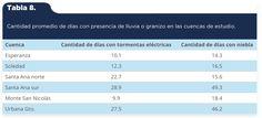 Martínez-Arredondo, J. C., Jofre Meléndez, R., Ortega Chávez, V. M., & Ramos Arroyo, Y. R. (2015). Descripción de la variabilidad climática normal (1951-2010) en la cuenca del río Guanajuato, centro de México [Tabla 8]. Acta Universitaria, 25(6), 31-47. doi: 10.15174/au.2015.799