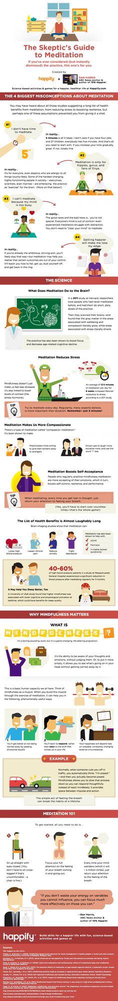 Infography of meditation