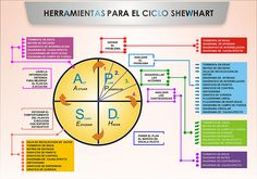 HERRAMIENTAS PARA EL CICLO SHEWHART, MEJORA CONTINUA Kaizen, Change Management, Project Management, Industrial Engineering, Systems Engineering, Lean Six Sigma, Success Mindset, World Best Photos, Learning Spanish