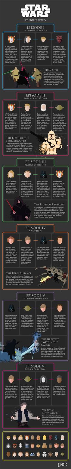 All 6 'Star Wars' Movies at Light Speed - When you finally sit down in that darkened theater to watch Star Wars Episode VII, you'll be jumping into a world with decades of history. We know it can be hard to hold the events of six movies in your head as y