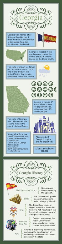 Infographic of Georgia  facts