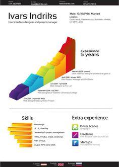 CV graphiques