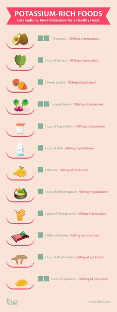 Potassium rich foods chart potassium foods 1 Related (pictures