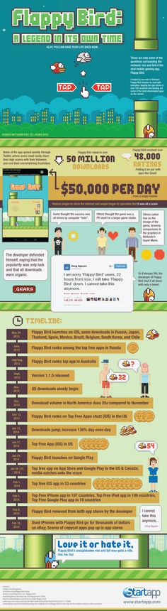 Flappy Bird: A Legend In Its Own Time   #FlappyBird #Infographic #App