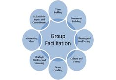 Follow this pin to learn how facilitation can lead to consensus building, common purpose and actionable goals and objectives.