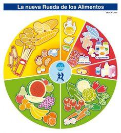 16 de octubre. Actividades para trabajar en el día mundial de la alimentación. Rueda de los alimentos