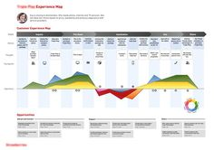 Customer Journey Map Emotion <b>customer emotions map</b> - eva is moving to amsterdam. needs ...