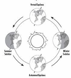earth tilt and seasons diagram 2007 kia spectra stereo wiring s worksheet orbit of the sun stuff trip around