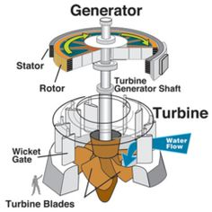 DIY Water Turbine construction - Homesteading and Survivalism Store