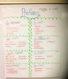 Prefixes Anchor Chart-You write the prefix, review, and then let students come up with words.