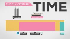 The History and Future of Everything -- Timeline
