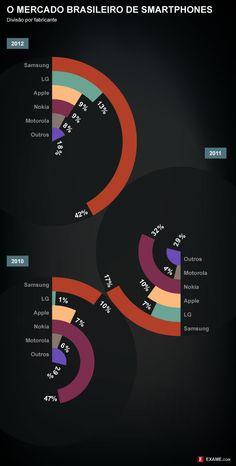 O mercado brasileiro de smartphones dividido por fabricante